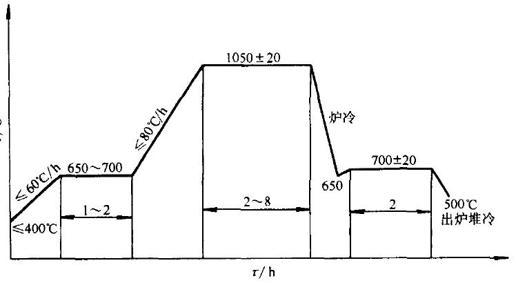瑞典Hardox耐磨板的热处理工艺
